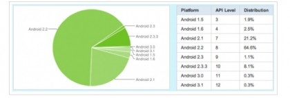 Android Devices Still Dominated By Froyo