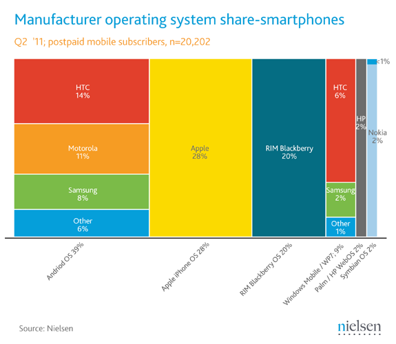 Android-OS-Market-Leader