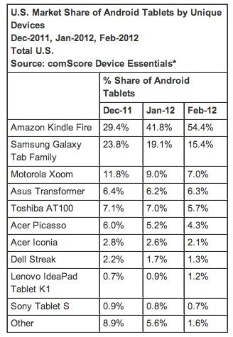 Kindle Fire Owns Half of Android Tablet Market