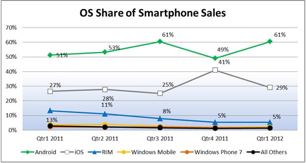 Android Regains 61% of U.S. Smartphone Sales
